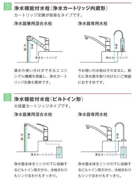 浄水機能付き水栓の種類