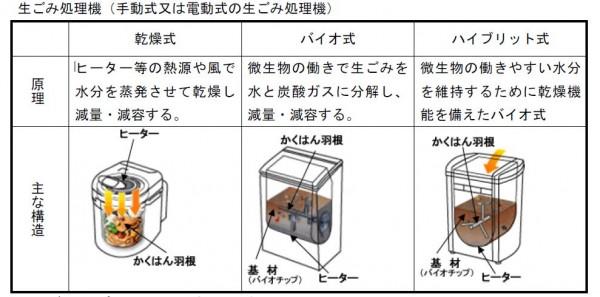 生ごみ処理機種類