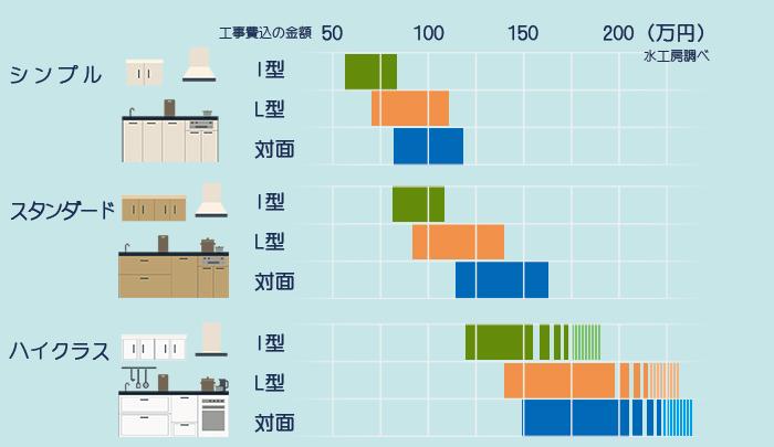 キッチンのクラスによる金額の相場をインフォグラフで表示