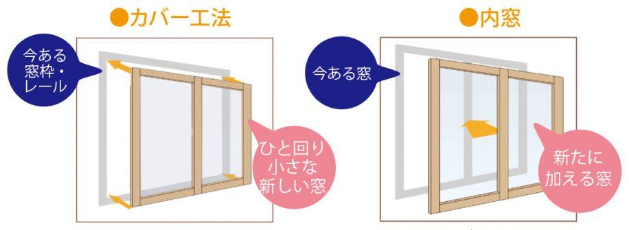 サッシのカバー工法リフォームと内窓リフォーム