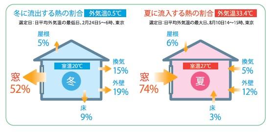 冬に流失する熱と夏に流入する熱の割合