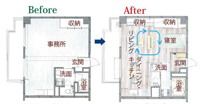 事務所として使われていたワンルームタイプのお部屋を、快適に生活できるようにリフォームを行いました。
