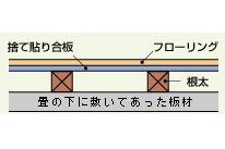 床の層の説明